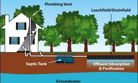 Septic Tank Cost | Vancouver Excavation Company